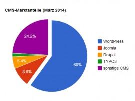 WordPress ist CMS-Spitzenreiter